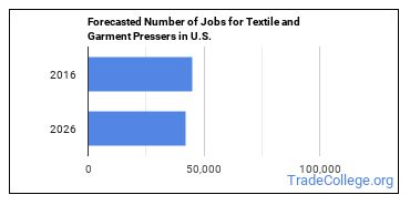 Forecasted Number of Jobs for Textile and Garment Pressers in U.S.