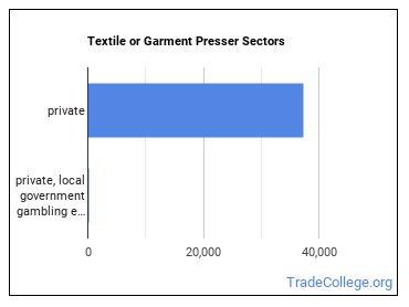 Textile or Garment Presser Sectors
