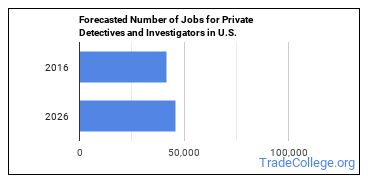 Forecasted Number of Jobs for Private Detectives and Investigators in U.S.