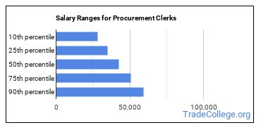 Salary Ranges for Procurement Clerks