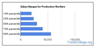 Salary Ranges for Production Workers
