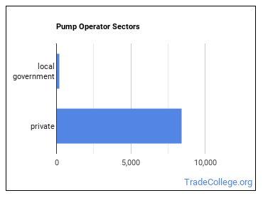 Pump Operator Sectors