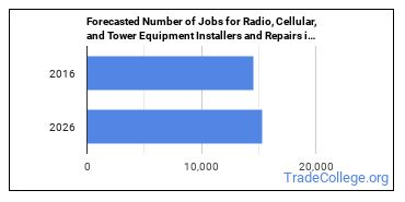 Forecasted Number of Jobs for Radio, Cellular, and Tower Equipment Installers and Repairs in U.S.