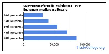 Salary Ranges for Radio, Cellular, and Tower Equipment Installers and Repairs