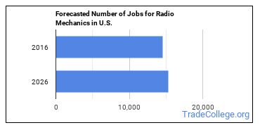 Forecasted Number of Jobs for Radio Mechanics in U.S.