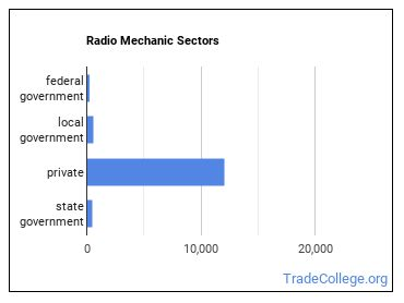 Radio Mechanic Sectors