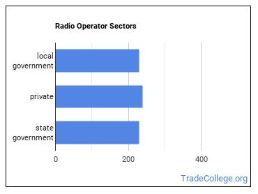 Radio Operator Sectors
