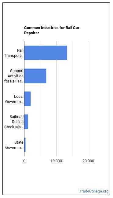 Rail Car Repairer Industries