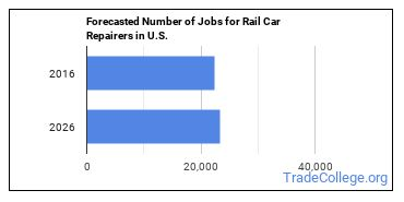 Forecasted Number of Jobs for Rail Car Repairers in U.S.