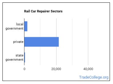 Rail Car Repairer Sectors