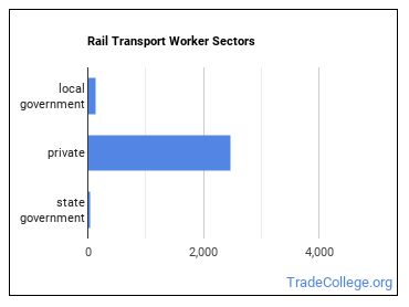 Rail Transport Worker Sectors