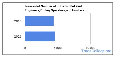 Forecasted Number of Jobs for Rail Yard Engineers, Dinkey Operators, and Hostlers in U.S.
