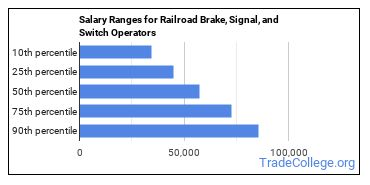 Salary Ranges for Railroad Brake, Signal, and Switch Operators