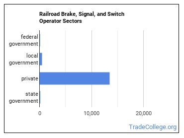 Railroad Brake, Signal, and Switch Operator Sectors