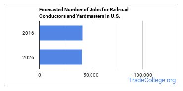 Forecasted Number of Jobs for Railroad Conductors and Yardmasters in U.S.