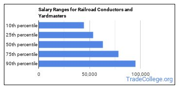 Salary Ranges for Railroad Conductors and Yardmasters