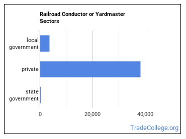 Railroad Conductor or Yardmaster Sectors