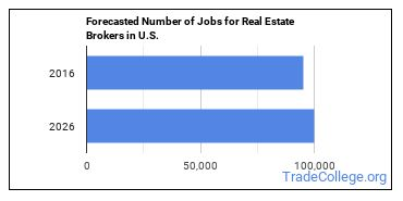 Forecasted Number of Jobs for Real Estate Brokers in U.S.