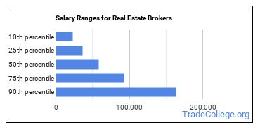 Salary Ranges for Real Estate Brokers