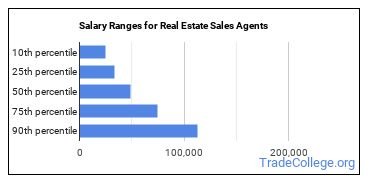 Salary Ranges for Real Estate Sales Agents