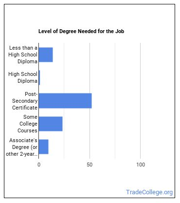 Refrigeration Mechanic or Installer Degree Level