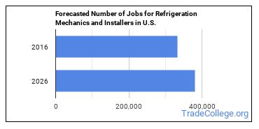 Forecasted Number of Jobs for Refrigeration Mechanics and Installers in U.S.