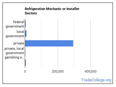 Refrigeration Mechanic or Installer Sectors