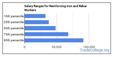 Salary Ranges for Reinforcing Iron and Rebar Workers