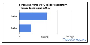 Forecasted Number of Jobs for Respiratory Therapy Technicians in U.S.