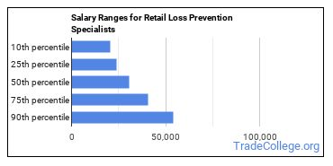 Salary Ranges for Retail Loss Prevention Specialists