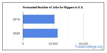 Forecasted Number of Jobs for Riggers in U.S.