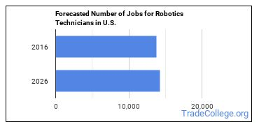 Forecasted Number of Jobs for Robotics Technicians in U.S.