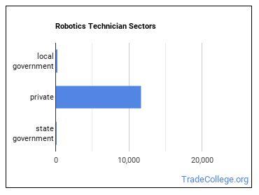 Robotics Technician Sectors
