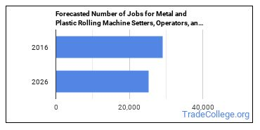 Forecasted Number of Jobs for Metal and Plastic Rolling Machine Setters, Operators, and Tenders in U.S.