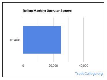 Rolling Machine Operator Sectors