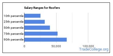 Salary Ranges for Roofers