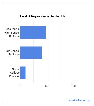 Oil and Gas Roustabout Degree Level