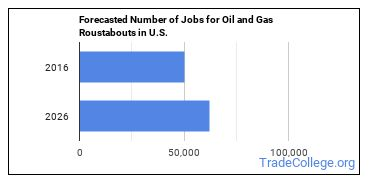 Forecasted Number of Jobs for Oil and Gas Roustabouts in U.S.
