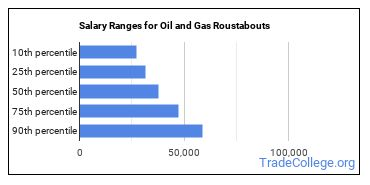Salary Ranges for Oil and Gas Roustabouts