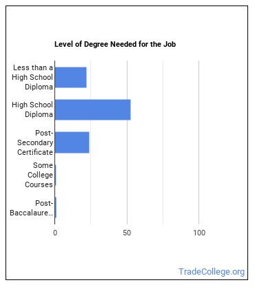 Sailor or Marine Oiler Degree Level
