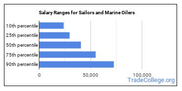 Salary Ranges for Sailors and Marine Oilers