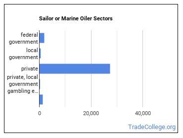 Sailor or Marine Oiler Sectors