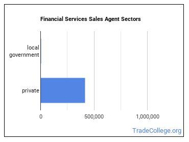 Financial Services Sales Agent Sectors
