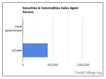 Securities & Commodities Sales Agent Sectors