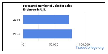 Forecasted Number of Jobs for Sales Engineers in U.S.