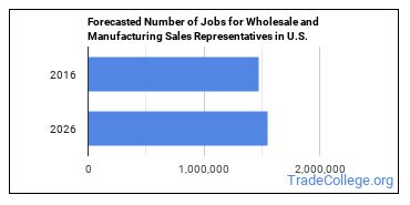 Forecasted Number of Jobs for Wholesale and Manufacturing Sales Representatives in U.S.