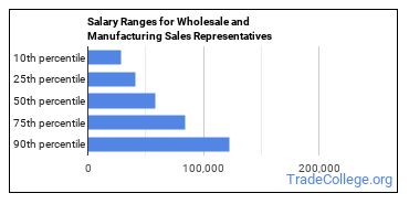 Salary Ranges for Wholesale and Manufacturing Sales Representatives