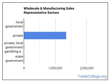 Wholesale & Manufacturing Sales Representative Sectors