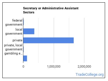 Secretary or Administrative Assistant Sectors