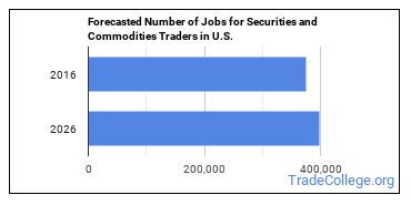 Forecasted Number of Jobs for Securities and Commodities Traders in U.S.